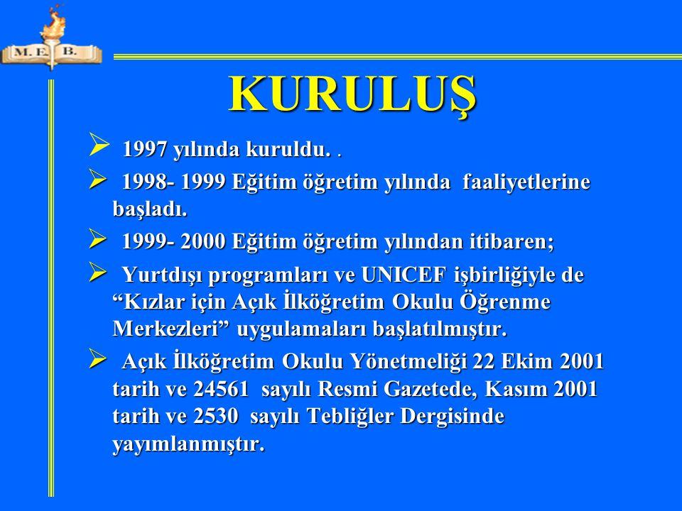 KURULUŞ 1997 yılında kuruldu..  1997 yılında kuruldu..  1998- 1999 Eğitim öğretim yılında faaliyetlerine başladı.  1999- 2000 Eğitim öğretim yılınd