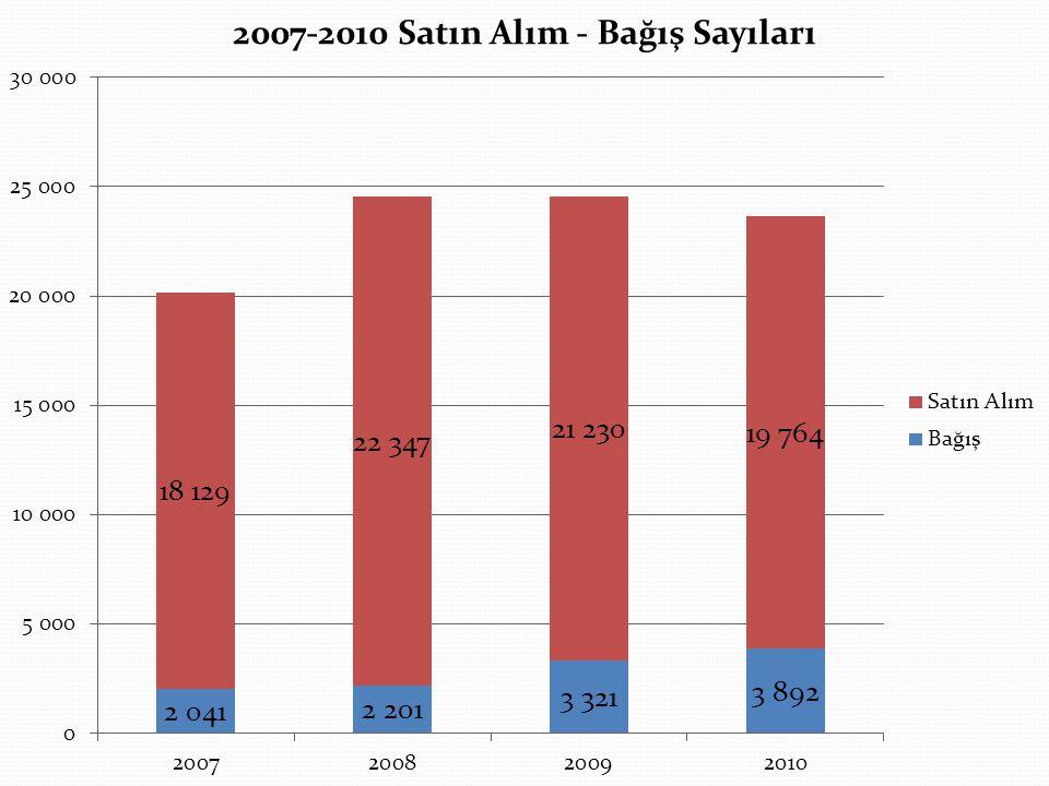 2007-2010 Koleksiyona Eklenen Kitaplarin Konu Başlıklarına Göre Değerlendirilmesi