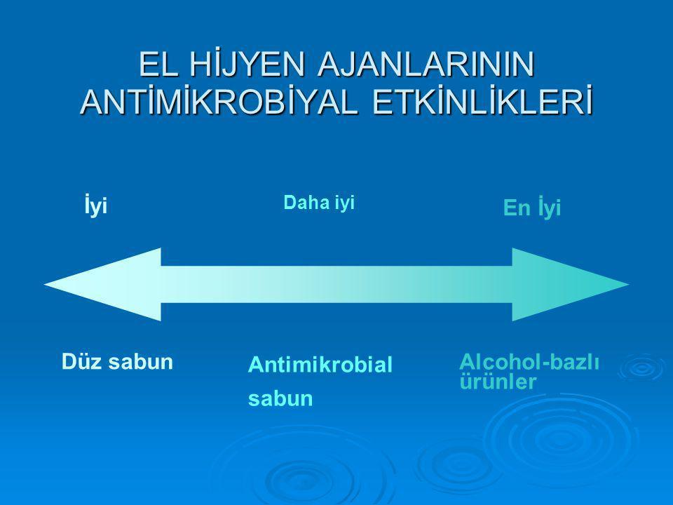 EL HİJYEN AJANLARININ ANTİMİKROBİYAL ETKİNLİKLERİ İyi Daha iyi En İyi Düz sabun Antimikrobial sabun Alcohol-bazlı ürünler