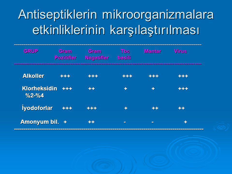 Antiseptiklerin mikroorganizmalara etkinliklerinin karşılaştırılması ------------------------------------------------------------------------------------------------- GRUP Gram Gram Tbc Mantar Virus GRUP Gram Gram Tbc Mantar Virus Pozitifler Negatifler basili Pozitifler Negatifler basili------------------------------------------------------------------------------------------------------------- Alkoller +++ +++ +++ +++ +++ Klorheksidin +++ ++ + + +++ Klorheksidin +++ ++ + + +++ %2-%4 %2-%4 İyodoforlar +++ +++ + ++ ++ İyodoforlar +++ +++ + ++ ++ Amonyum bil.