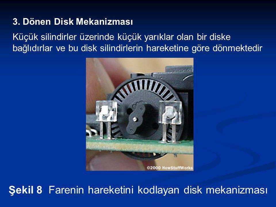 3. Dönen Disk Mekanizması Küçük silindirler üzerinde küçük yarıklar olan bir diske bağlıdırlar ve bu disk silindirlerin hareketine göre dönmektedir Şe