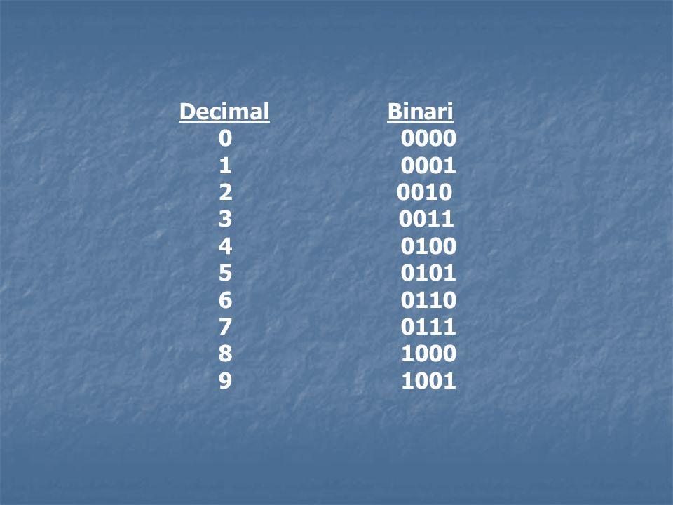 Decimal Binari 0 0000 1 0001 2 0010 3 0011 4 0100 5 0101 6 0110 7 0111 8 1000 9 1001