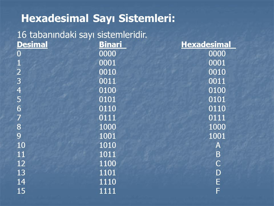 Hexadesimal Sayı Sistemleri: 16 tabanındaki sayı sistemleridir. DesimalBinariHexadesimal 000000000 100010001 200100010 300110011 401000100 501010101 6