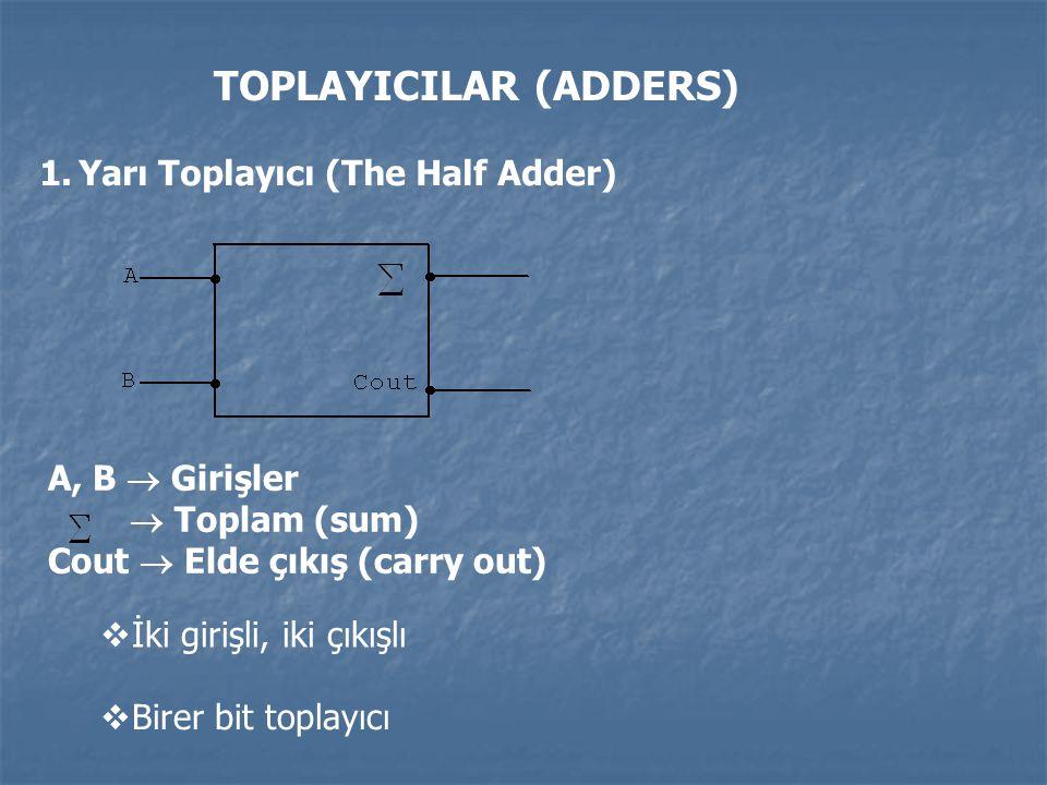 TOPLAYICILAR (ADDERS) 1.Yarı Toplayıcı (The Half Adder) A, B  Girişler  Toplam (sum) Cout  Elde çıkış (carry out)  İki girişli, iki çıkışlı  Bire