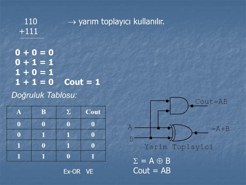 110  yarım toplayıcı kullanılır. +111 0 + 0 = 0 0 + 1 = 1 1 + 0 = 1 1 + 1 = 0 Cout = 1 Doğruluk Tablosu: AB  Cout 0000 0110 1010 1101 Ex-OR VE  = A