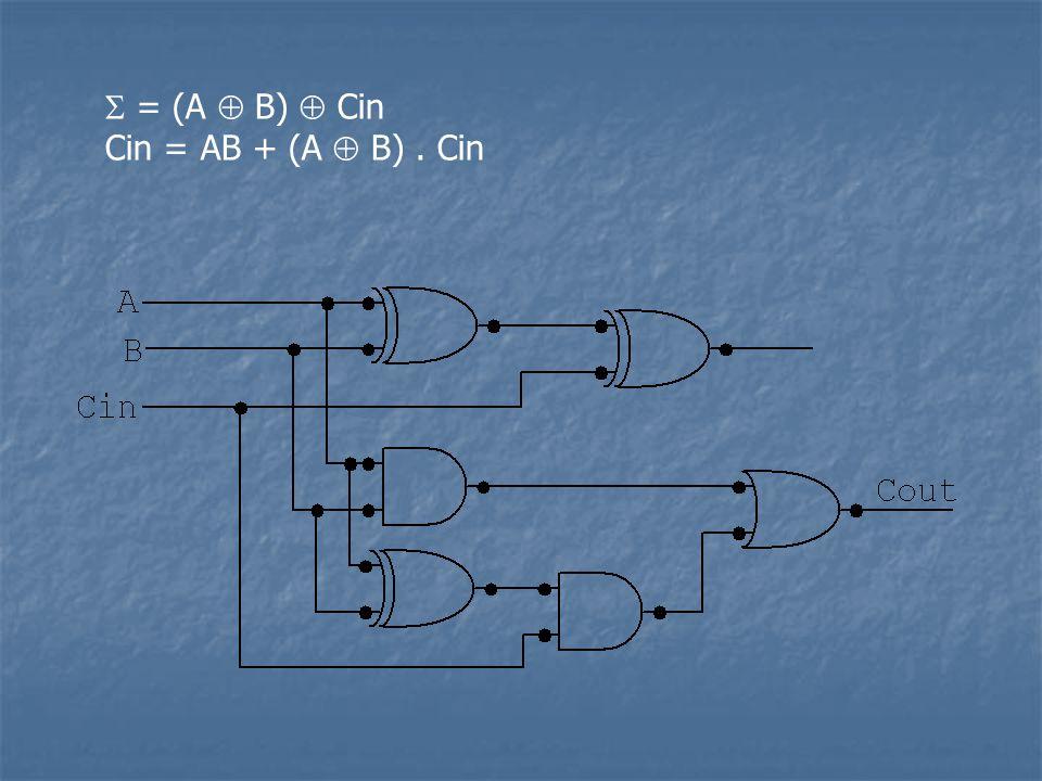  = (A  B)  Cin Cin = AB + (A  B). Cin