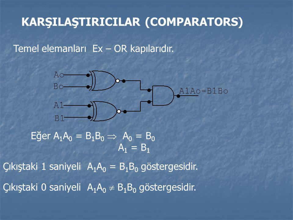 KARŞILAŞTIRICILAR (COMPARATORS) Temel elemanları Ex – OR kapılarıdır. Eğer A 1 A 0 = B 1 B 0  A 0 = B 0 A 1 = B 1 Çıkıştaki 1 saniyeli A 1 A 0 = B 1