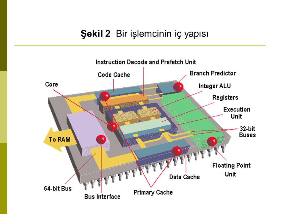 Şekil 2 Bir işlemcinin iç yapısı
