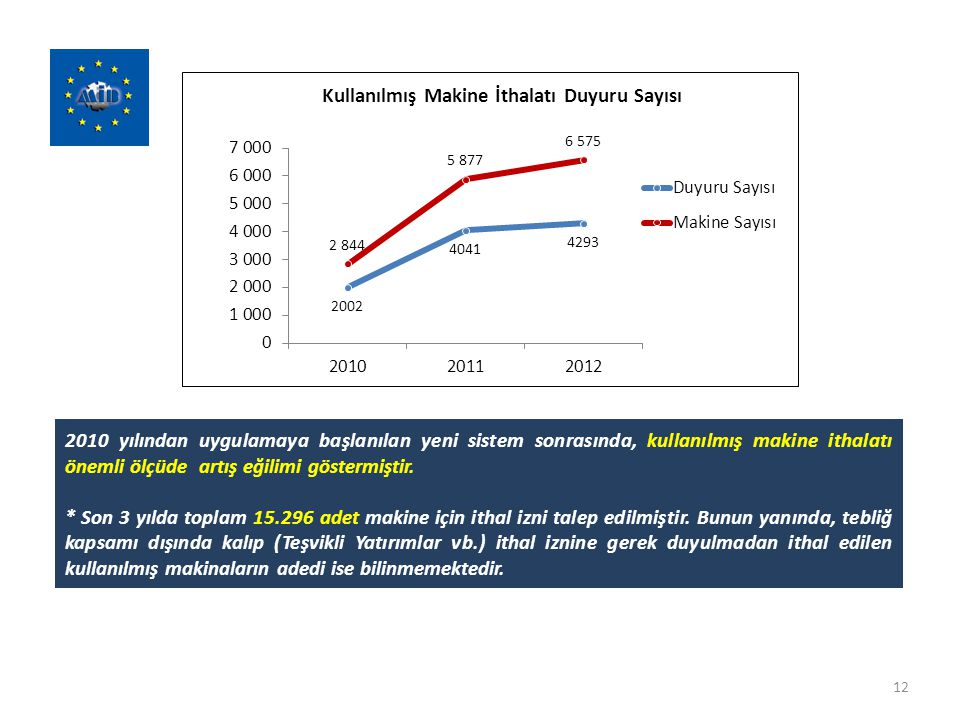 12 2010 yılından uygulamaya başlanılan yeni sistem sonrasında, kullanılmış makine ithalatı önemli ölçüde artış eğilimi göstermiştir. * Son 3 yılda top