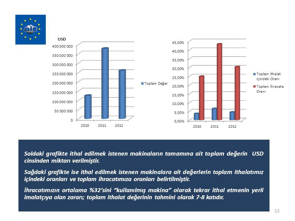 13 Soldaki grafikte ithal edilmek istenen makinaların tamamına ait toplam değerin USD cinsinden miktarı verilmiştir. Sağdaki grafikte ise ithal edilme