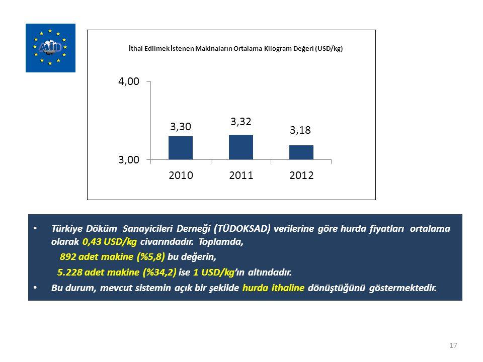 Türkiye Döküm Sanayicileri Derneği (TÜDOKSAD) verilerine göre hurda fiyatları ortalama olarak 0,43 USD/kg civarındadır. Toplamda, 892 adet makine (%5,