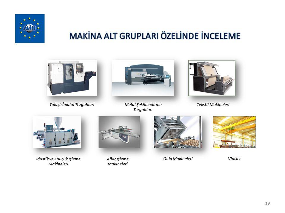 19 Talaşlı İmalat Tezgahları Metal Şekillendirme Tezgahları Tekstil Makineleri Plastik ve Kauçuk İşleme Makineleri Ağaç İşleme Makineleri Gıda Makinel