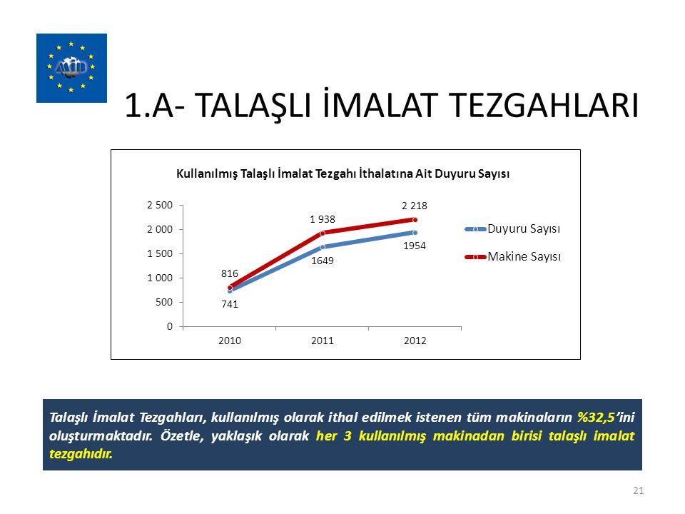 1.A- TALAŞLI İMALAT TEZGAHLARI 21 Talaşlı İmalat Tezgahları, kullanılmış olarak ithal edilmek istenen tüm makinaların %32,5'ini oluşturmaktadır. Özetl