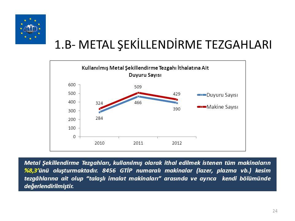 1.B- METAL ŞEKİLLENDİRME TEZGAHLARI 24 Metal Şekillendirme Tezgahları, kullanılmış olarak ithal edilmek istenen tüm makinaların %8,3'ünü oluşturmaktad