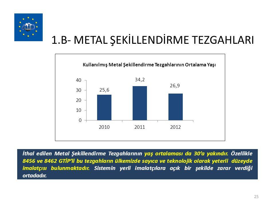 1.B- METAL ŞEKİLLENDİRME TEZGAHLARI 25 İthal edilen Metal Şekillendirme Tezgahlarının yaş ortalaması da 30'a yakındır. Özellikle 8456 ve 8462 GTİP'li