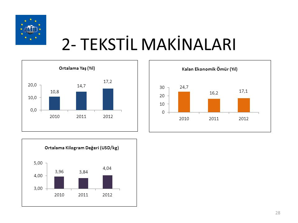 2- TEKSTİL MAKİNALARI 28