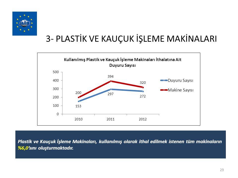 3- PLASTİK VE KAUÇUK İŞLEME MAKİNALARI 29 Plastik ve Kauçuk İşleme Makinaları, kullanılmış olarak ithal edilmek istenen tüm makinaların %6,0'sını oluş