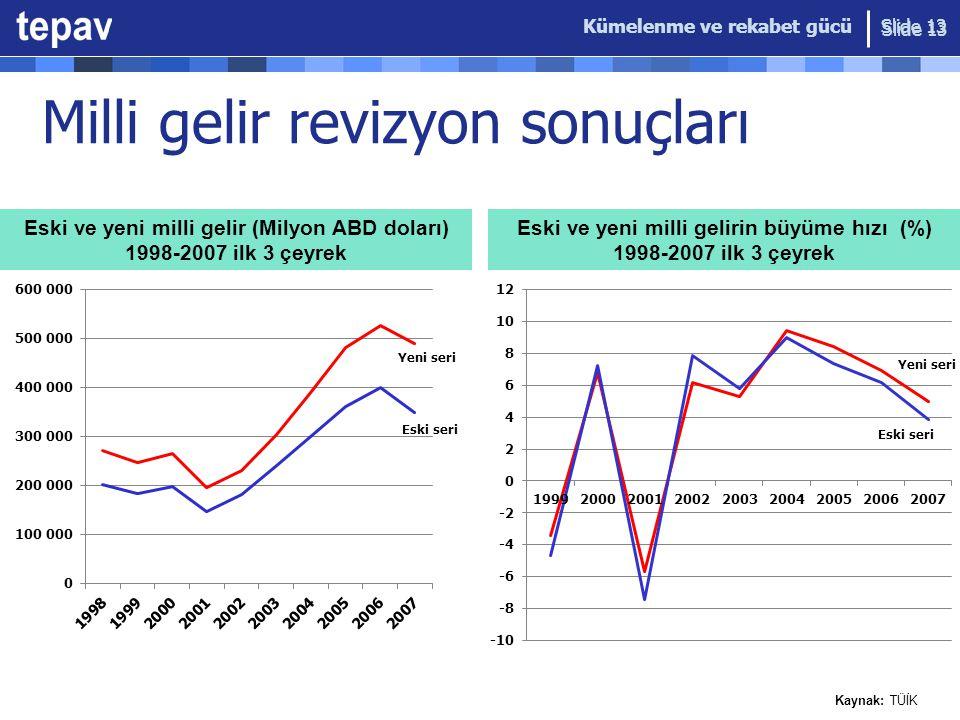 Kümelenme ve rekabet gücü Slide 13 Milli gelir revizyon sonuçları Slide 13 Eski ve yeni milli gelir (Milyon ABD doları) 1998-2007 ilk 3 çeyrek Eski ve yeni milli gelirin büyüme hızı (%) 1998-2007 ilk 3 çeyrek Kaynak: TÜİK