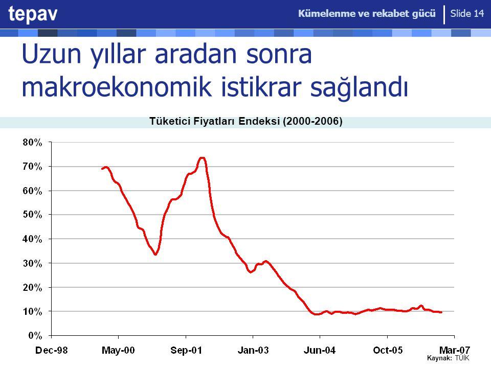 Kümelenme ve rekabet gücü Slide 14 Uzun yıllar aradan sonra makroekonomik istikrar sa ğ landı Kaynak: TÜİK Tüketici Fiyatları Endeksi (2000-2006)