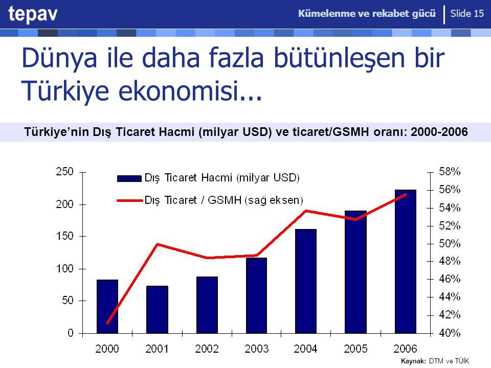 Kümelenme ve rekabet gücü Slide 15 Dünya ile daha fazla bütünleşen bir Türkiye ekonomisi... Türkiye'nin Dış Ticaret Hacmi (milyar USD) ve ticaret/GSMH