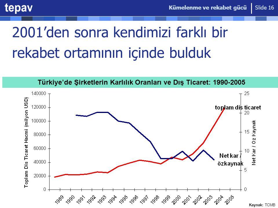 Kümelenme ve rekabet gücü Slide 16 Türkiye'de Şirketlerin Karlılık Oranları ve Dış Ticaret: 1990-2005 Kaynak: TCMB 2001'den sonra kendimizi farklı bir
