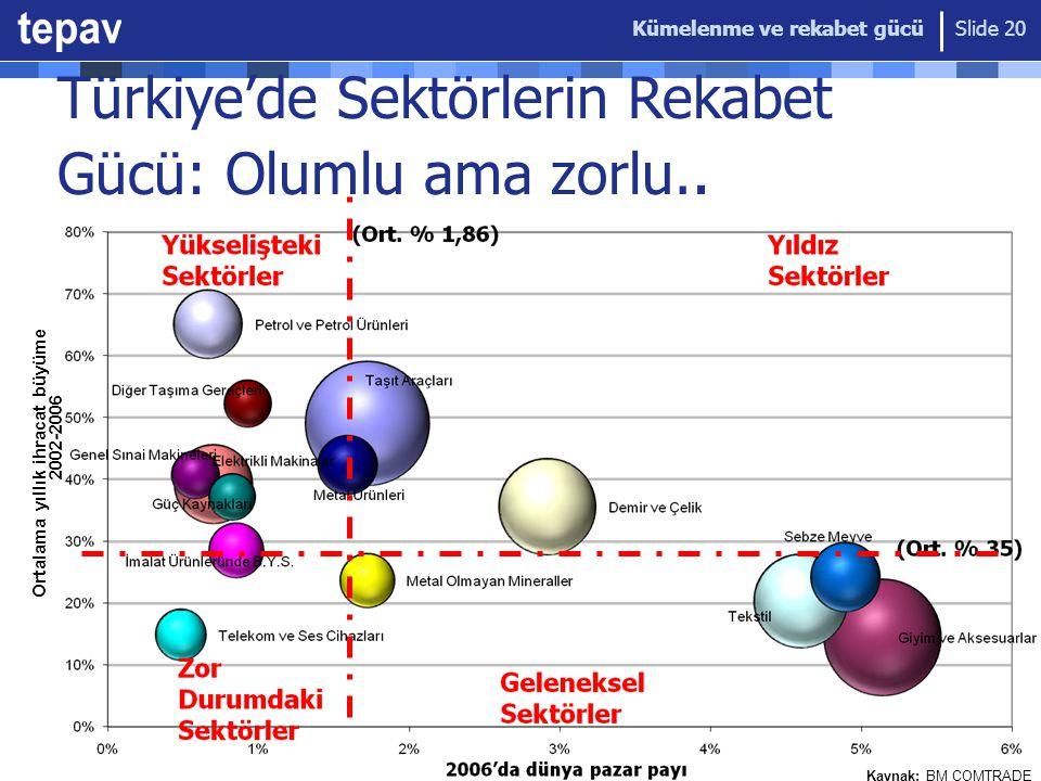 Kümelenme ve rekabet gücü Slide 20 Türkiye'de Sektörlerin Rekabet Gücü: Olumlu ama zorlu.. Ortalama yıllık ihracat büyüme hızı, 2002-2006 Ortalama yıl