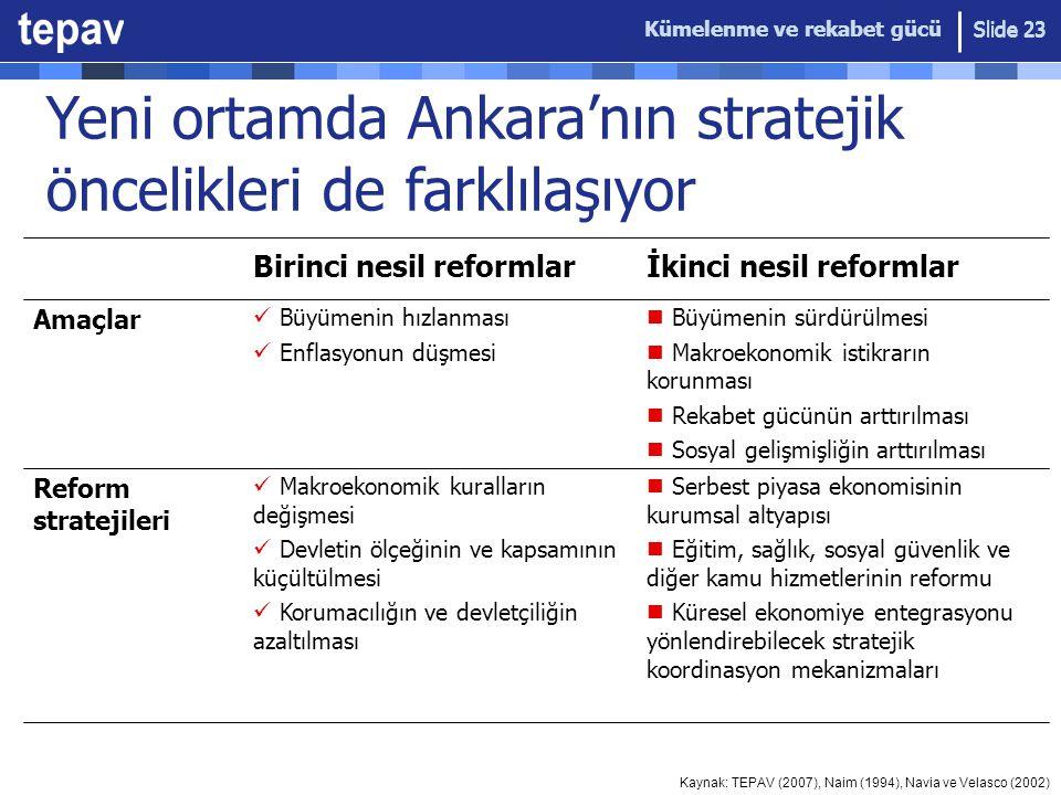 Kümelenme ve rekabet gücü Slide 23 Yeni ortamda Ankara'nın stratejik öncelikleri de farklılaşıyor Birinci nesil reformlarİkinci nesil reformlar Amaçla