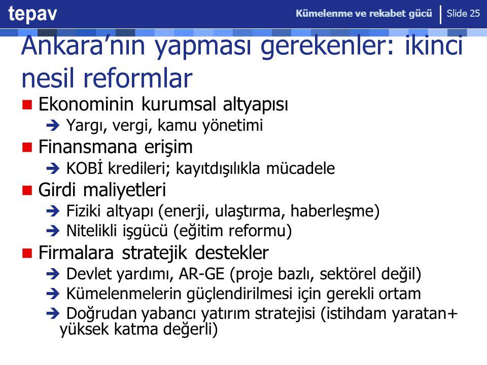Kümelenme ve rekabet gücü Slide 25 Ankara'nın yapması gerekenler: ikinci nesil reformlar Ekonominin kurumsal altyapısı  Yargı, vergi, kamu yönetimi Finansmana erişim  KOBİ kredileri; kayıtdışılıkla mücadele Girdi maliyetleri  Fiziki altyapı (enerji, ulaştırma, haberleşme)  Nitelikli işgücü (eğitim reformu) Firmalara stratejik destekler  Devlet yardımı, AR-GE (proje bazlı, sektörel değil)  Kümelenmelerin güçlendirilmesi için gerekli ortam  Doğrudan yabancı yatırım stratejisi (istihdam yaratan+ yüksek katma değerli)