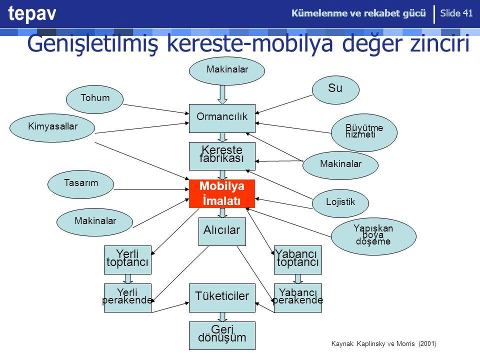 Kümelenme ve rekabet gücü Slide 41 Genişletilmiş kereste-mobilya değer zinciri Ormancılık Kereste fabrikası Mobilya İmalatı Alıcılar Tüketiciler Geri dönüşüm Makinalar Tohum Kimyasallar Tasarım Makinalar Su Büyütme hizmeti Makinalar Lojistik Yapışkan boya döşeme Yerli toptancı Yerli perakende Yabancı toptancı Yabancı perakende Kaynak: Kaplinsky ve Morris (2001)