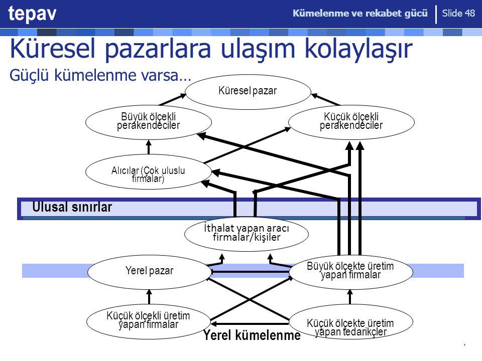 Kümelenme ve rekabet gücü Slide 48 Ulusal sınırlar Yerel kümelenme Küresel pazar Büyük ölçekli perakendeciler Küçük ölçekli perakendeciler Alıcılar (Ç