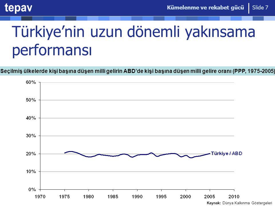 Kümelenme ve rekabet gücü Slide 7 Türkiye'nin uzun dönemli yakınsama performansı Seçilmiş ülkelerde kişi başına düşen milli gelirin ABD'de kişi başına düşen milli gelire oranı (PPP, 1975-2005) Kaynak: Dünya Kalkınma Göstergeleri