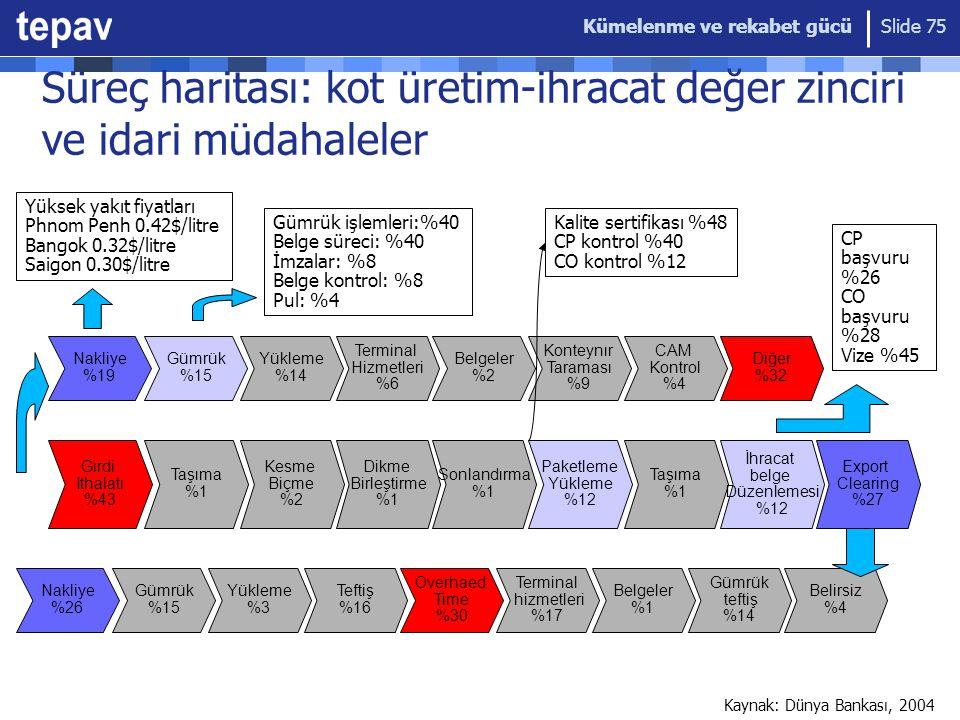 Kümelenme ve rekabet gücü Slide 75 Süreç haritası: kot üretim-ihracat değer zinciri ve idari müdahaleler Gümrük %15 Yükleme %14 Nakliye %19 Terminal Hizmetleri %6 Belgeler %2 Konteynır Taraması %9 CAM Kontrol %4 Diğer %32 Taşıma %1 Kesme Biçme %2 Girdi Ithalatı %43 Dikme Birleştirme %1 Sonlandırma %1 Paketleme Yükleme %12 Taşıma %1 İhracat belge Düzenlemesi %12 Export Clearing %27 Gümrük %15 Yükleme %3 Nakliye %26 Teftiş %16 Overhaed Time %30 Terminal hizmetleri %17 Belgeler %1 Gümrük teftiş %14 Belirsiz %4 Yüksek yakıt fiyatları Phnom Penh 0.42$/litre Bangok 0.32$/litre Saigon 0.30$/litre Gümrük işlemleri:%40 Belge süreci: %40 İmzalar: %8 Belge kontrol: %8 Pul: %4 Kalite sertifikası %48 CP kontrol %40 CO kontrol %12 CP başvuru %26 CO başvuru %28 Vize %45 Kaynak: Dünya Bankası, 2004