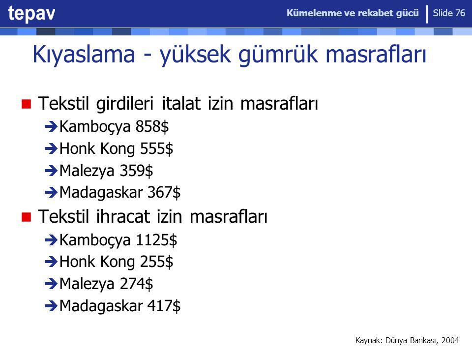 Kümelenme ve rekabet gücü Slide 76 Kıyaslama - yüksek gümrük masrafları Tekstil girdileri italat izin masrafları  Kamboçya 858$  Honk Kong 555$  Malezya 359$  Madagaskar 367$ Tekstil ihracat izin masrafları  Kamboçya 1125$  Honk Kong 255$  Malezya 274$  Madagaskar 417$ Kaynak: Dünya Bankası, 2004