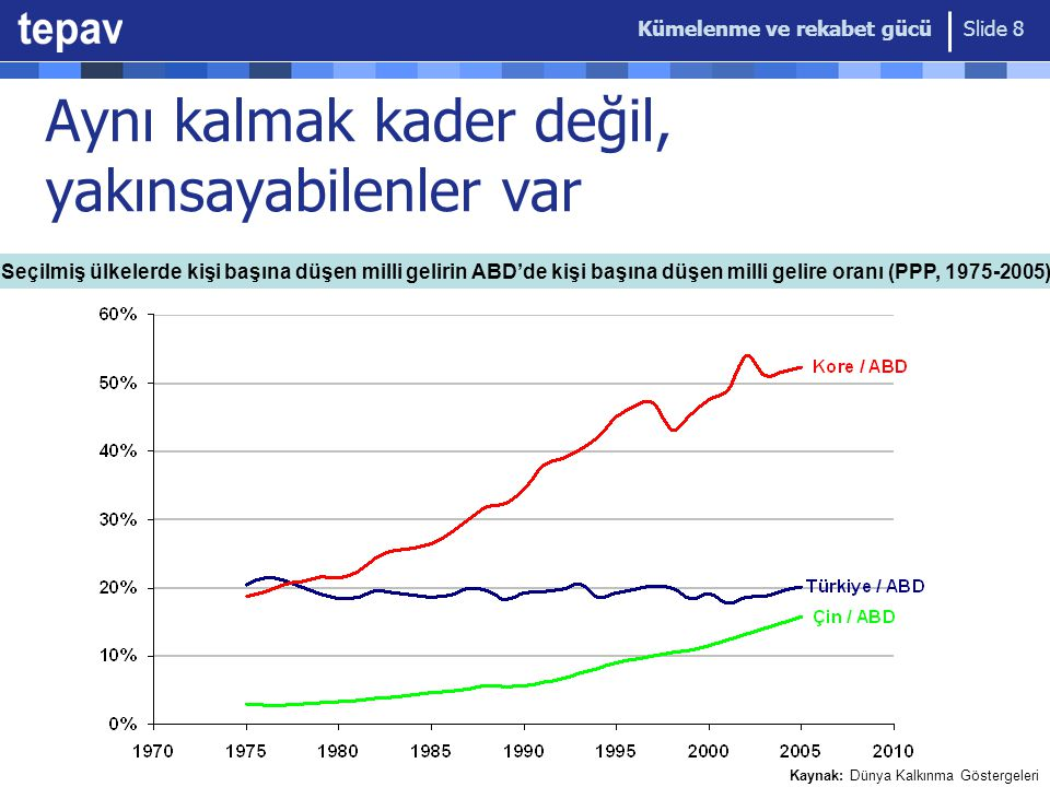 Kümelenme ve rekabet gücü Slide 8 Aynı kalmak kader değil, yakınsayabilenler var Seçilmiş ülkelerde kişi başına düşen milli gelirin ABD'de kişi başına
