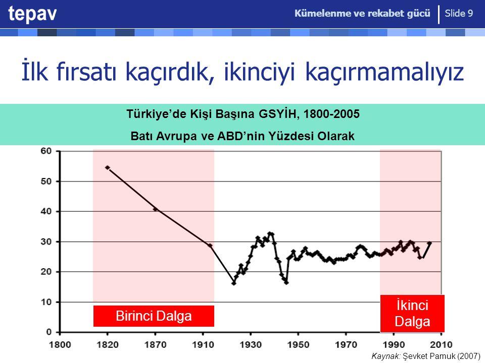 Kümelenme ve rekabet gücü Slide 9 Birinci Dalga İkinci Dalga İlk fırsatı kaçırdık, ikinciyi kaçırmamalıyız Türkiye'de Kişi Başına GSYİH, 1800-2005 Bat