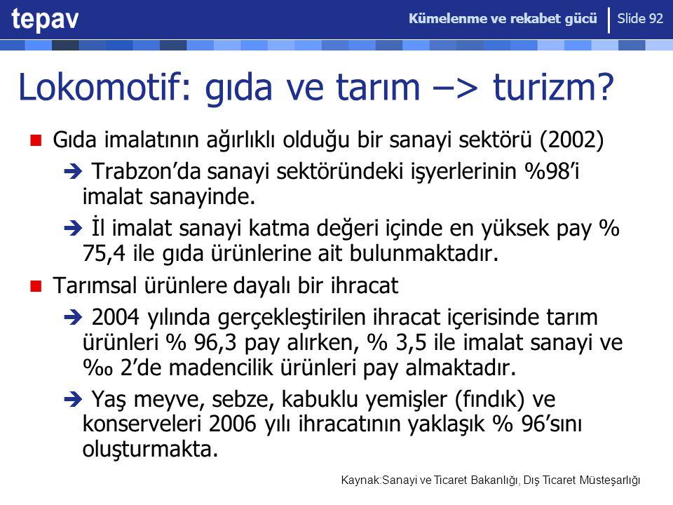 Kümelenme ve rekabet gücü Slide 92 Lokomotif: gıda ve tarım –> turizm? Gıda imalatının ağırlıklı olduğu bir sanayi sektörü (2002)  Trabzon'da sanayi