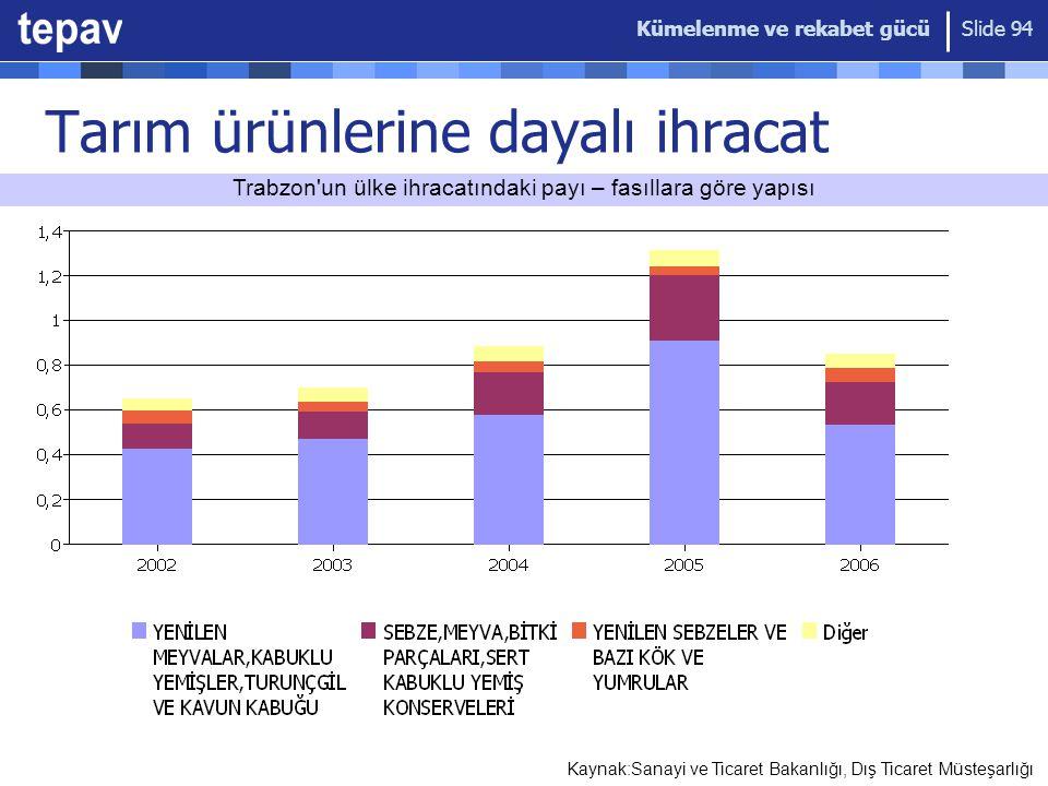 Kümelenme ve rekabet gücü Slide 94 Tarım ürünlerine dayalı ihracat Kaynak:Sanayi ve Ticaret Bakanlığı, Dış Ticaret Müsteşarlığı Trabzon un ülke ihracatındaki payı – fasıllara göre yapısı
