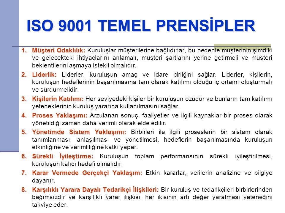 ISO 9001 TEMEL PRENSİPLER 1.Müşteri Odaklılık: 1.Müşteri Odaklılık: Kuruluşlar müşterilerine bağlıdırlar, bu nedenle müşterinin şimdiki ve gelecekteki