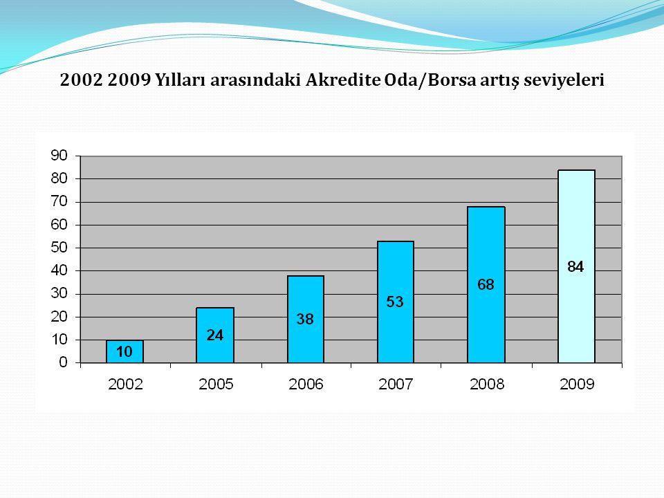 2002 2009 Yılları arasındaki Akredite Oda/Borsa artış seviyeleri