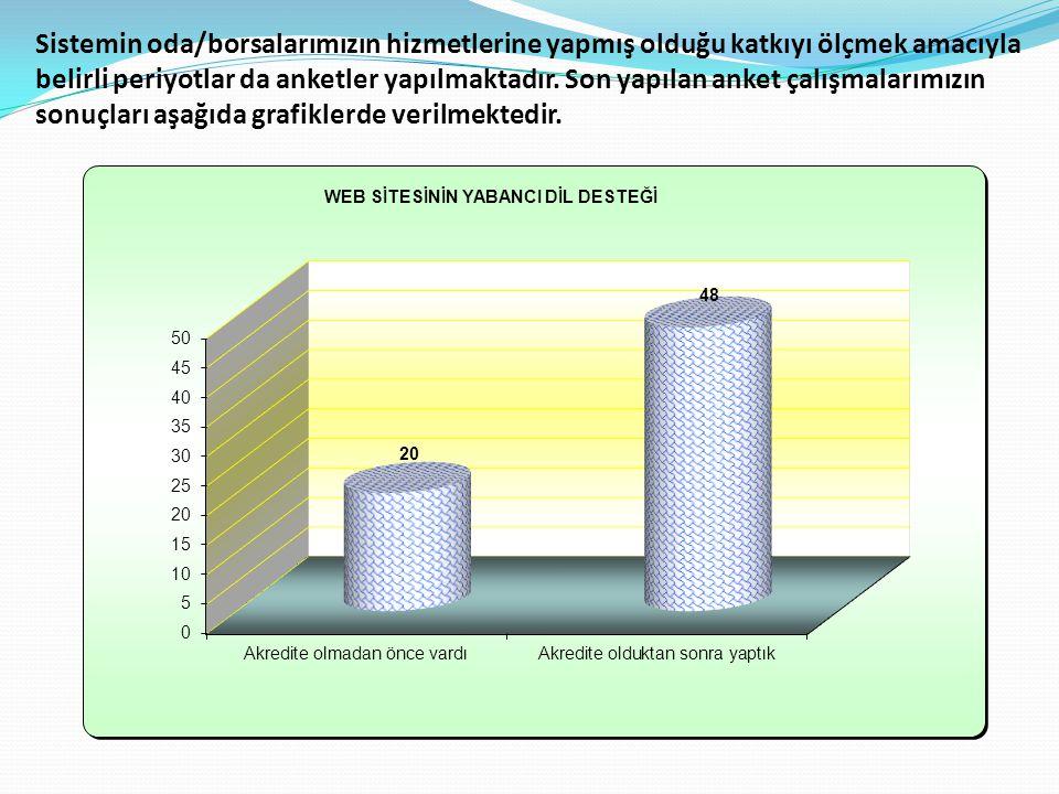 Sistemin oda/borsalarımızın hizmetlerine yapmış olduğu katkıyı ölçmek amacıyla belirli periyotlar da anketler yapılmaktadır.