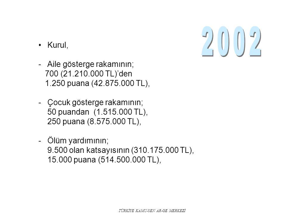 TÜRKİYE KAMU-SEN AR-GE MERKEZİ Kurul, -Aile gösterge rakamının; 700 (21.210.000 TL)'den 1.250 puana (42.875.000 TL), -Çocuk gösterge rakamının; 50 puandan (1.515.000 TL), 250 puana (8.575.000 TL), -Ölüm yardımının; 9.500 olan katsayısının (310.175.000 TL), 15.000 puana (514.500.000 TL),