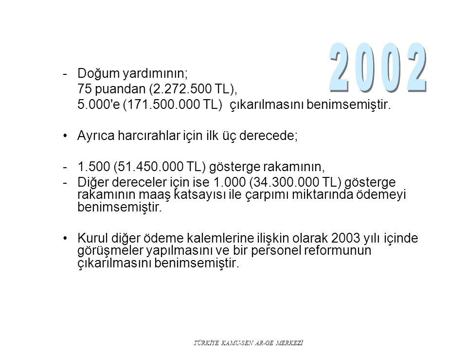 TÜRKİYE KAMU-SEN AR-GE MERKEZİ -Doğum yardımının; 75 puandan (2.272.500 TL), 5.000'e (171.500.000 TL) çıkarılmasını benimsemiştir. Ayrıca harcırahlar