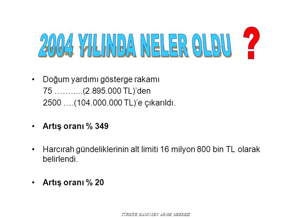 TÜRKİYE KAMU-SEN AR-GE MERKEZİ Doğum yardımı gösterge rakamı 75 …….....(2.895.000 TL)'den 2500 ….(104.000.000 TL)'e çıkarıldı.