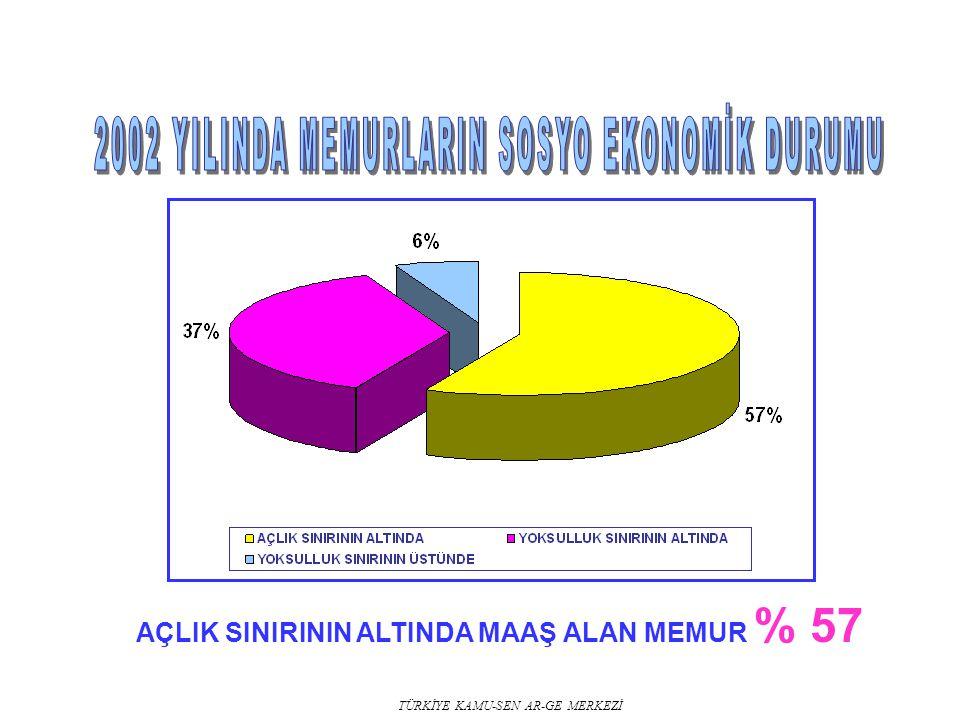 AÇLIK SINIRININ ALTINDA MAAŞ ALAN MEMUR % 57