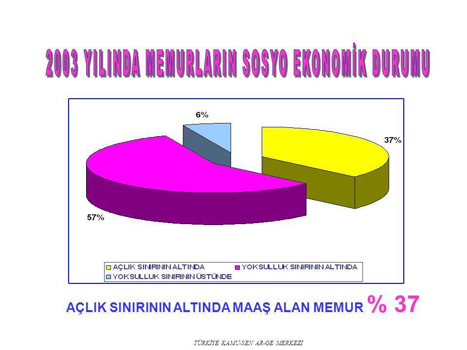 TÜRKİYE KAMU-SEN AR-GE MERKEZİ AÇLIK SINIRININ ALTINDA MAAŞ ALAN MEMUR % 37