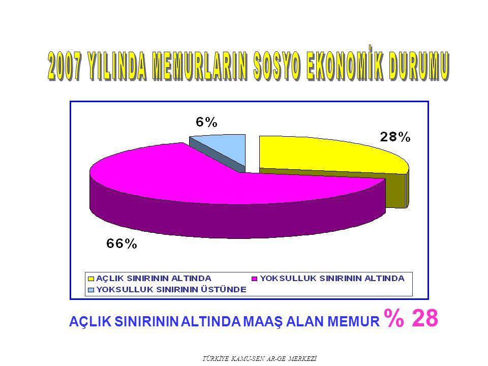 TÜRKİYE KAMU-SEN AR-GE MERKEZİ AÇLIK SINIRININ ALTINDA MAAŞ ALAN MEMUR % 28