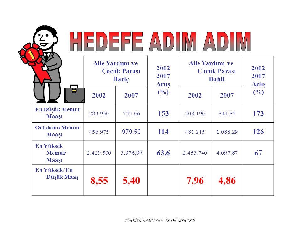 TÜRKİYE KAMU-SEN AR-GE MERKEZİ Aile Yardımı ve Çocuk Parası Hariç 2002 2007 Artış (%) Aile Yardımı ve Çocuk Parası Dahil 2002 2007 Artış (%) 200220072