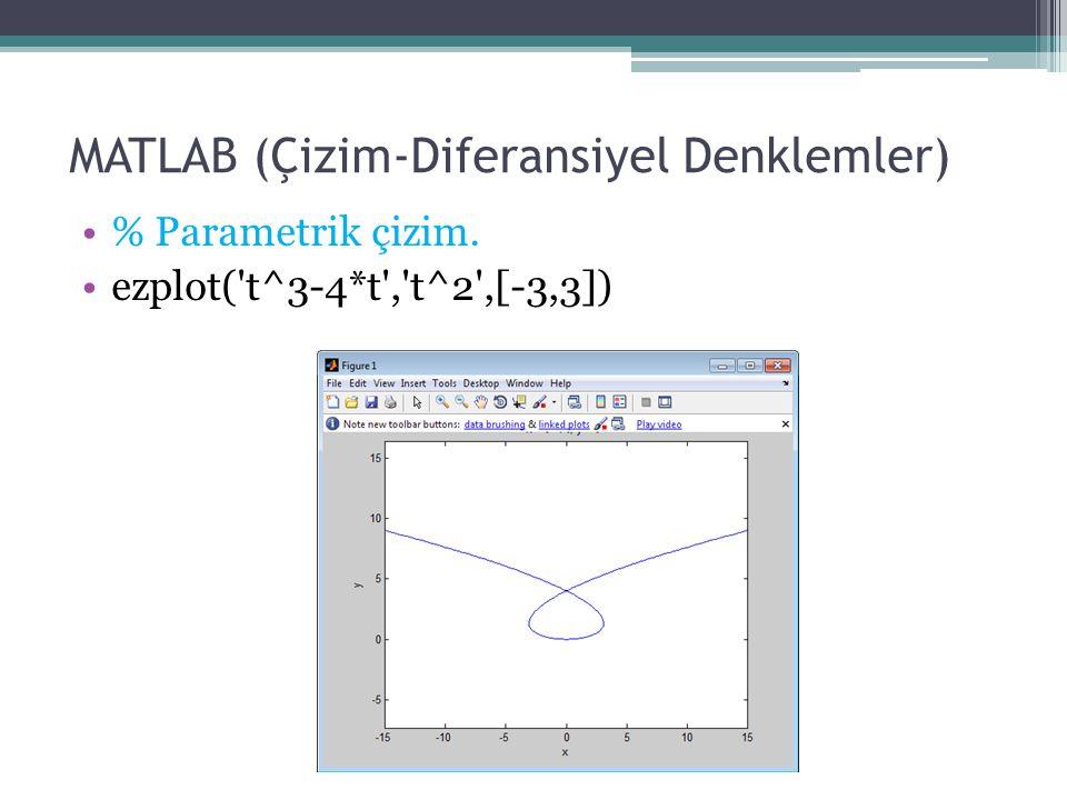 MATLAB (Çizim-Diferansiyel Denklemler) % Parametrik çizim. ezplot('t^3-4*t','t^2',[-3,3])