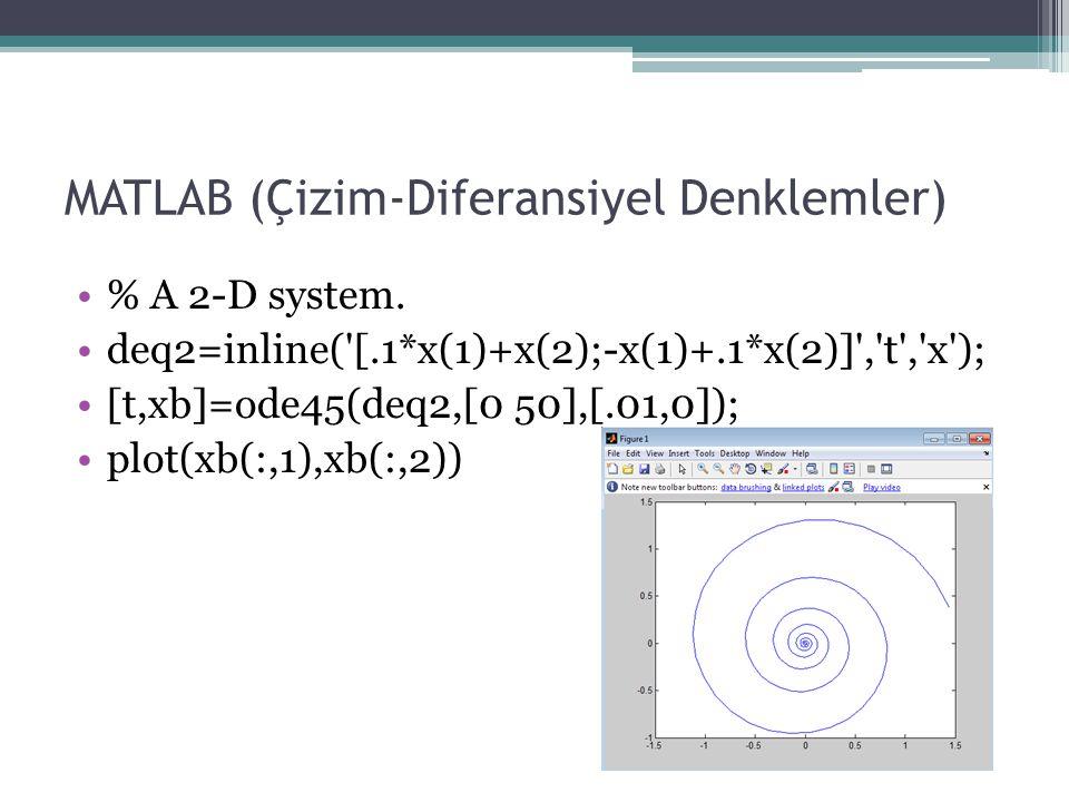 MATLAB (Çizim-Diferansiyel Denklemler) % A 2-D system. deq2=inline('[.1*x(1)+x(2);-x(1)+.1*x(2)]','t','x'); [t,xb]=ode45(deq2,[0 50],[.01,0]); plot(xb