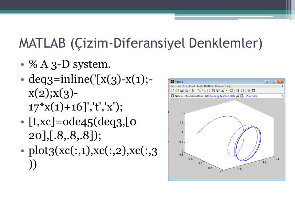 MATLAB (Çizim-Diferansiyel Denklemler) % A 3-D system. deq3=inline('[x(3)-x(1);- x(2);x(3)- 17*x(1)+16]','t','x'); [t,xc]=ode45(deq3,[0 20],[.8,.8,.8]